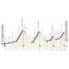 giro-2020-parcours-etappe-17:-bassano-del-grappa-%E2%80%93-madonna-di-campiglio
