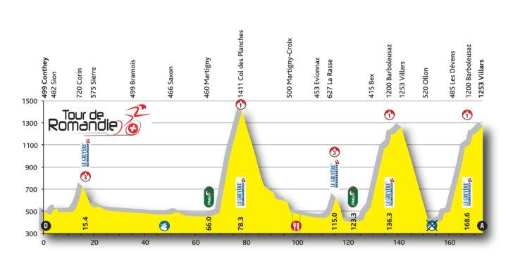 Parcours Ronde Van Vlaanderen 2017