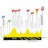 Tour de France 2019 etappe 6