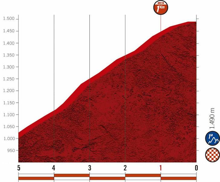 vuelta-2020:-puntenklassement-etappe-8