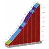 vuelta-2020:-bergklassement-etappe-8