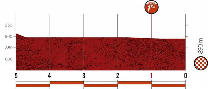 vuelta-2020:-puntenklassement-etappe-9