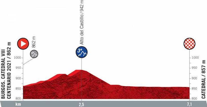 Vuelta 2021 Gesamtwertung
