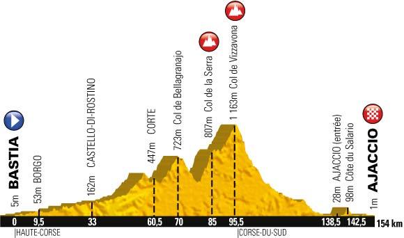 Tour De France Course Profile